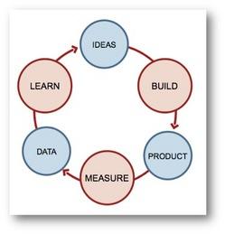 lean-startup-cycle.jpg