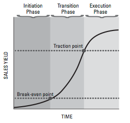 Sales_Learning_Curve.pdf__page_9_of_12_.png