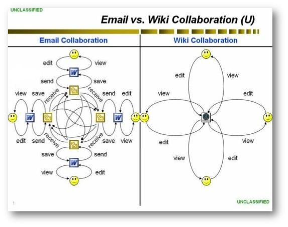 emailvswiki.jpg